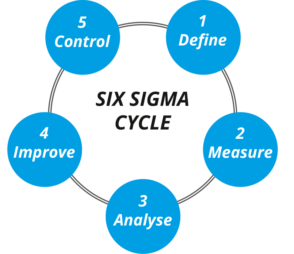 Six Sigma Cycle
